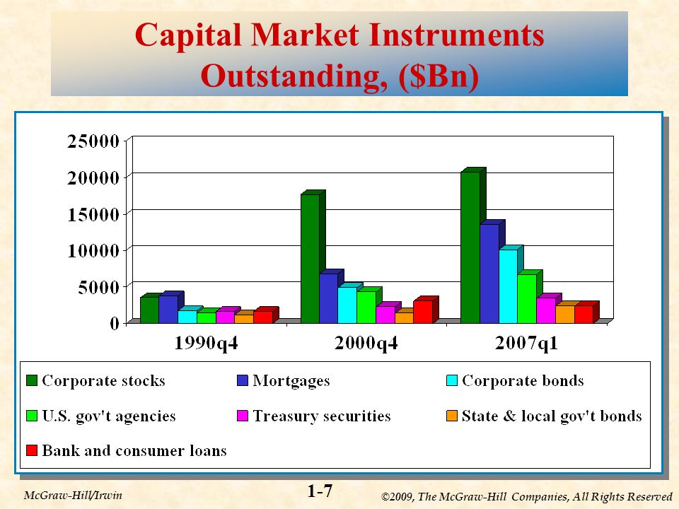 ©2009, The McGraw-Hill Companies, All Rights Reserved 1-7 McGraw-Hill/Irwin Capital Market Instruments Outstanding, ($Bn)