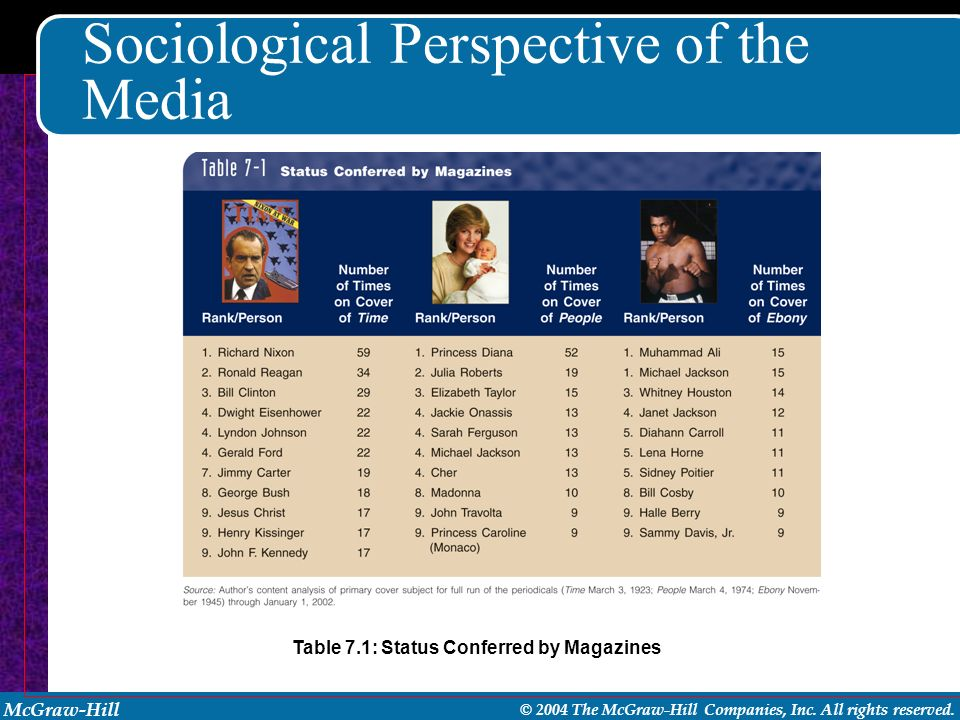 McGraw-Hill © 2004 The McGraw-Hill Companies, Inc. All rights reserved. Sociological Perspective of the Media Table 7.1: Status Conferred by Magazines