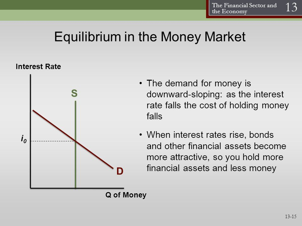The Financial Sector and the Economy 13 Equilibrium in the Money Market The demand for money is downward-sloping: as the interest rate falls the cost