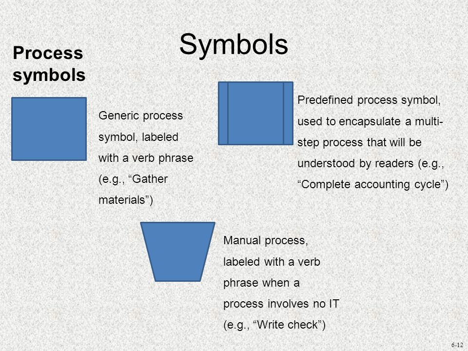 6-12 Symbols Process symbols Generic process symbol, labeled with a verb phrase (e.g., Gather materials) Predefined process symbol, used to encapsulat