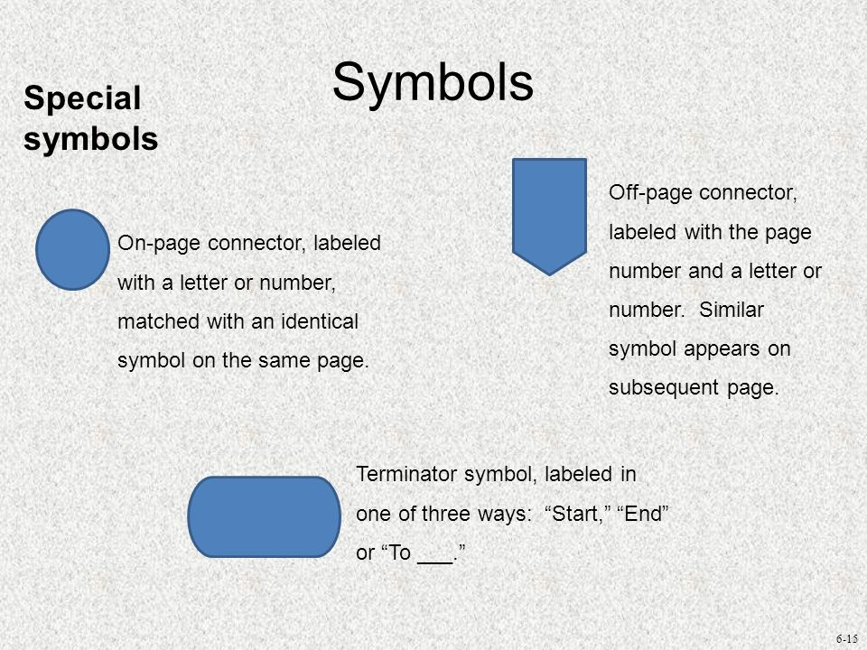 6-15 Symbols Special symbols On-page connector, labeled with a letter or number, matched with an identical symbol on the same page. Off-page connector