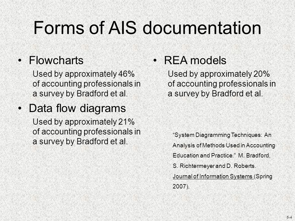 6-4 Forms of AIS documentation Flowcharts Used by approximately 46% of accounting professionals in a survey by Bradford et al. Data flow diagrams Used