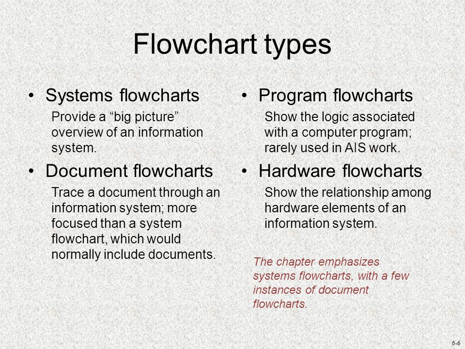 6-6 Flowchart types Systems flowcharts Provide a big picture overview of an information system. Document flowcharts Trace a document through an inform