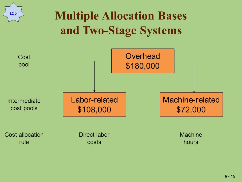 Multiple Allocation Bases and Two-Stage Systems Cost pool Cost allocation rule Intermediate cost pools Overhead $180,000 Labor-related $108,000 Machin