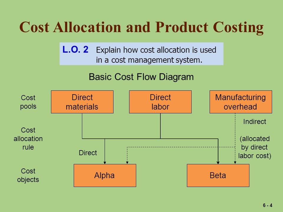 Cost Allocation and Product Costing L.O. 2 Explain how cost allocation is used in a cost management system. Basic Cost Flow Diagram Direct materials D