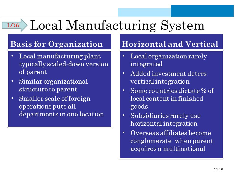 Local Manufacturing System Basis for Organization Local manufacturing plant typically scaled-down version of parent Similar organizational structure to parent Smaller scale of foreign operations puts all departments in one location Local manufacturing plant typically scaled-down version of parent Similar organizational structure to parent Smaller scale of foreign operations puts all departments in one location Horizontal and Vertical Local organization rarely integrated Added investment deters vertical integration Some countries dictate % of local content in finished goods Subsidiaries rarely use horizontal integration Overseas affiliates become conglomerate when parent acquires a multinational Local organization rarely integrated Added investment deters vertical integration Some countries dictate % of local content in finished goods Subsidiaries rarely use horizontal integration Overseas affiliates become conglomerate when parent acquires a multinational LO6 15-19
