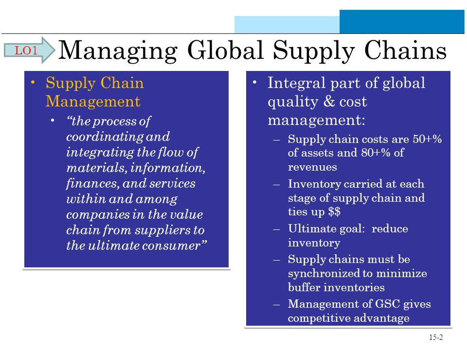 Managing Global Supply Chains Supply Chain Management the process of coordinating and integrating the flow of materials, information, finances, and services within and among companies in the value chain from suppliers to the ultimate consumer Supply Chain Management the process of coordinating and integrating the flow of materials, information, finances, and services within and among companies in the value chain from suppliers to the ultimate consumer Integral part of global quality & cost management: –Supply chain costs are 50+% of assets and 80+% of revenues –Inventory carried at each stage of supply chain and ties up $$ –Ultimate goal: reduce inventory –Supply chains must be synchronized to minimize buffer inventories –Management of GSC gives competitive advantage Integral part of global quality & cost management: –Supply chain costs are 50+% of assets and 80+% of revenues –Inventory carried at each stage of supply chain and ties up $$ –Ultimate goal: reduce inventory –Supply chains must be synchronized to minimize buffer inventories –Management of GSC gives competitive advantage LO1 15-2