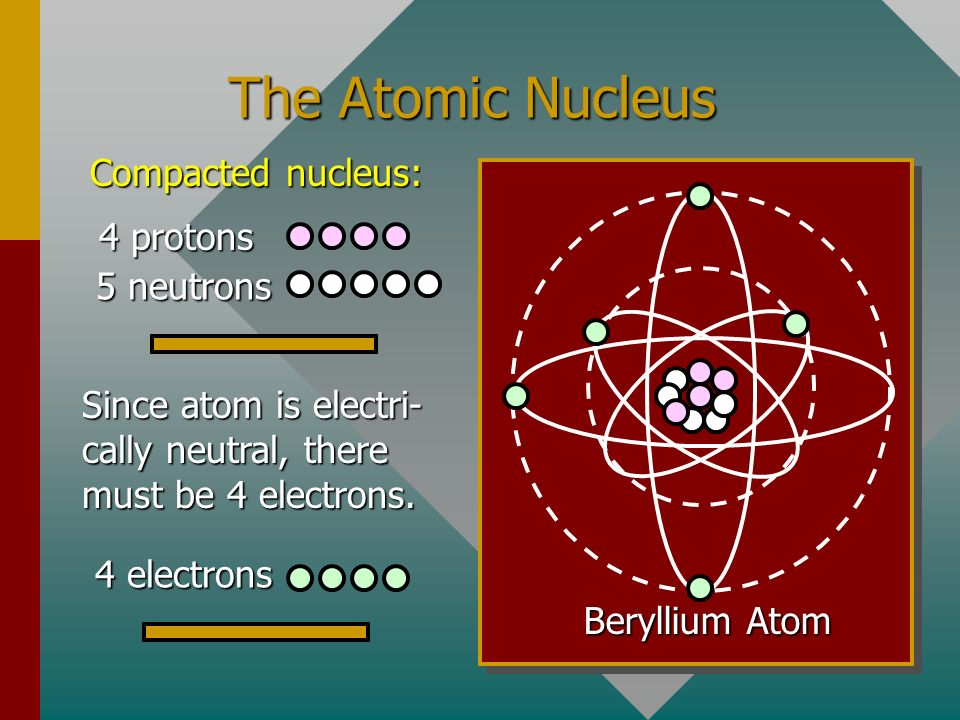 Summary (Cont.) Symbolic notation for atoms Mass defect m D Binding Energy per nucleon E B = m D c 2 where c 2 = 931.5 MeV/u Binding energy