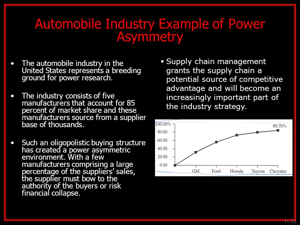 Automobile Industry Example of Power Asymmetry The automobile industry in the United States represents a breeding ground for power research. The indus