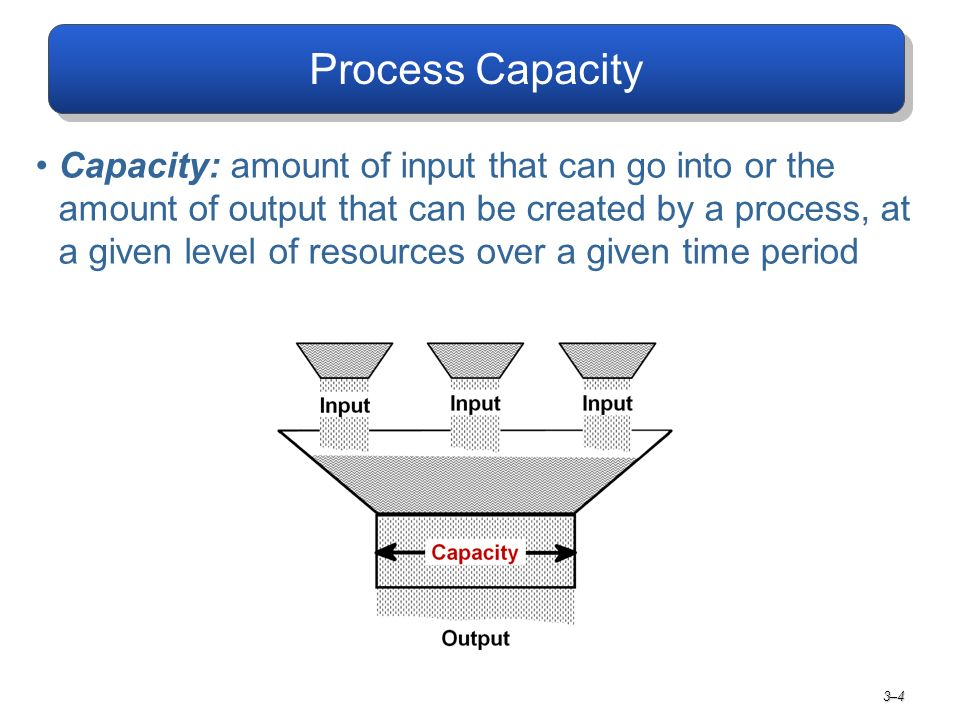 Expanding Process Capacity Increase Utilization –Increase up-time –Reduce changeovers and set-up times –Improve scheduling) Improve Efficiency –Improve layout –Break bottlenecks –Reduce or buffer variation –Increase labor productivity Increase Yield –Voice of the customer –Poka-Yoke –Increase process capability and control –Improve in-coming materials quality 3–5 Creativity Before Capital
