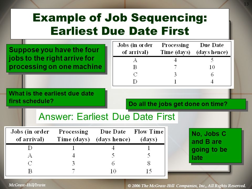 McGraw-Hill/Irwin © 2006 The McGraw-Hill Companies, Inc., All Rights Reserved. 13 Example of Job Sequencing: Earliest Due Date First Answer: Earliest