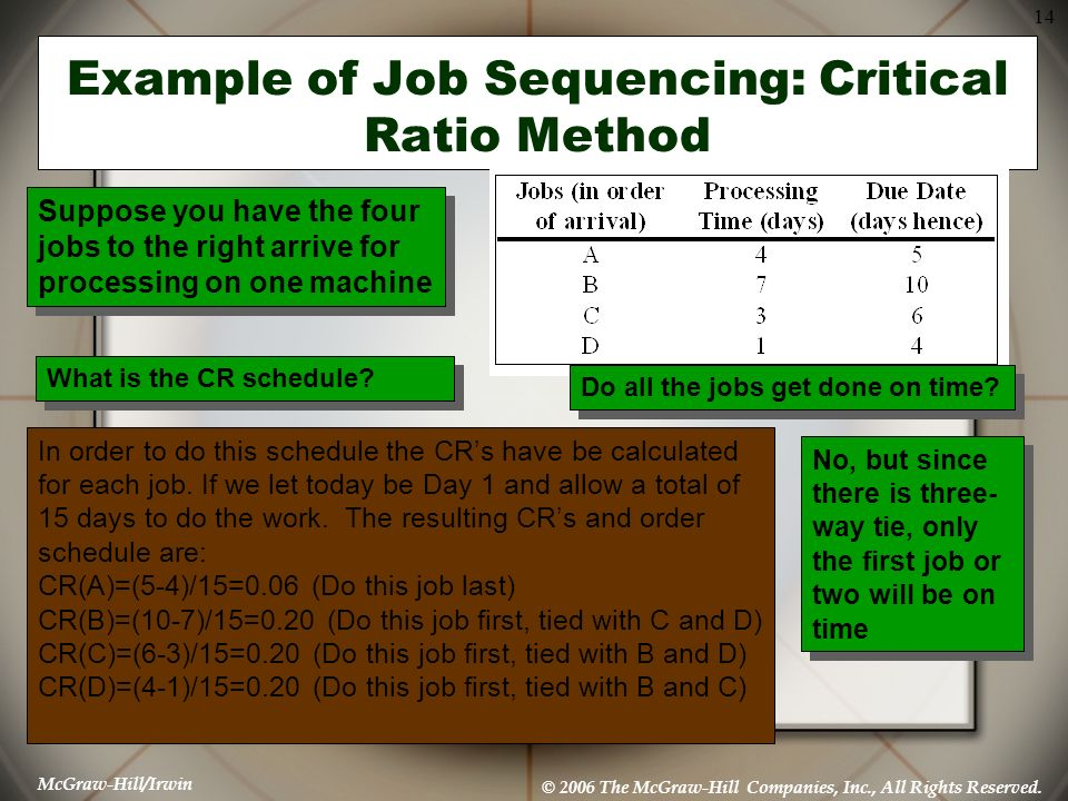 McGraw-Hill/Irwin © 2006 The McGraw-Hill Companies, Inc., All Rights Reserved. 14 Example of Job Sequencing: Critical Ratio Method Suppose you have th