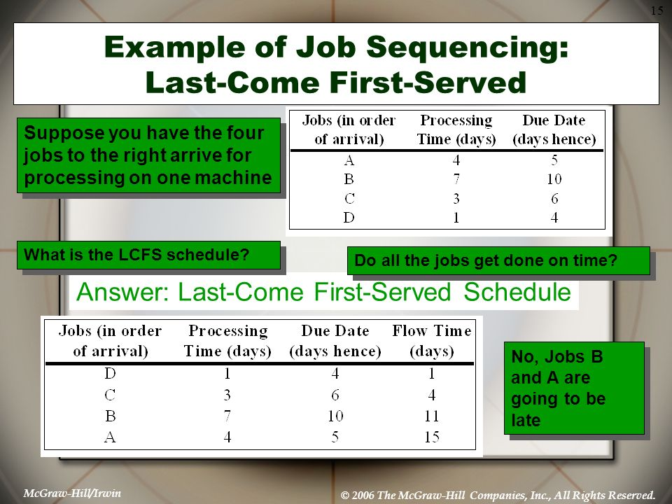 McGraw-Hill/Irwin © 2006 The McGraw-Hill Companies, Inc., All Rights Reserved. 15 Example of Job Sequencing: Last-Come First-Served Answer: Last-Come