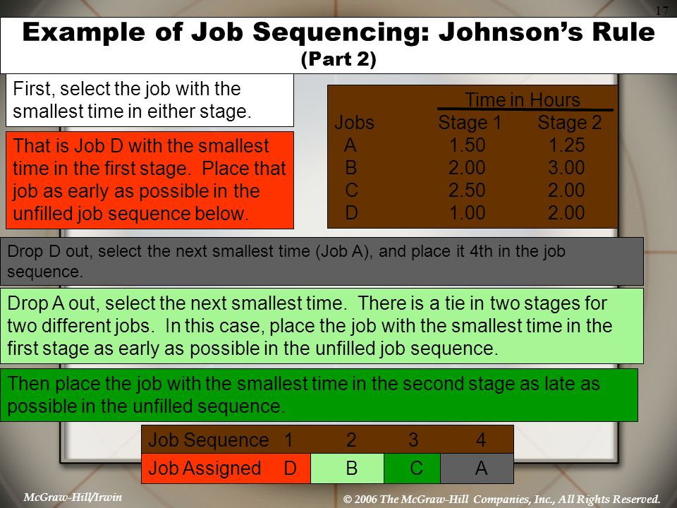 McGraw-Hill/Irwin © 2006 The McGraw-Hill Companies, Inc., All Rights Reserved. 17 Example of Job Sequencing: Johnsons Rule (Part 2) First, select the