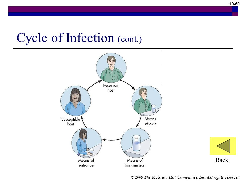 © 2009 The McGraw-Hill Companies, Inc. All rights reserved 19-59 Cycle of Infection (cont.) Pathogen factors Number and concentration Virulence Point