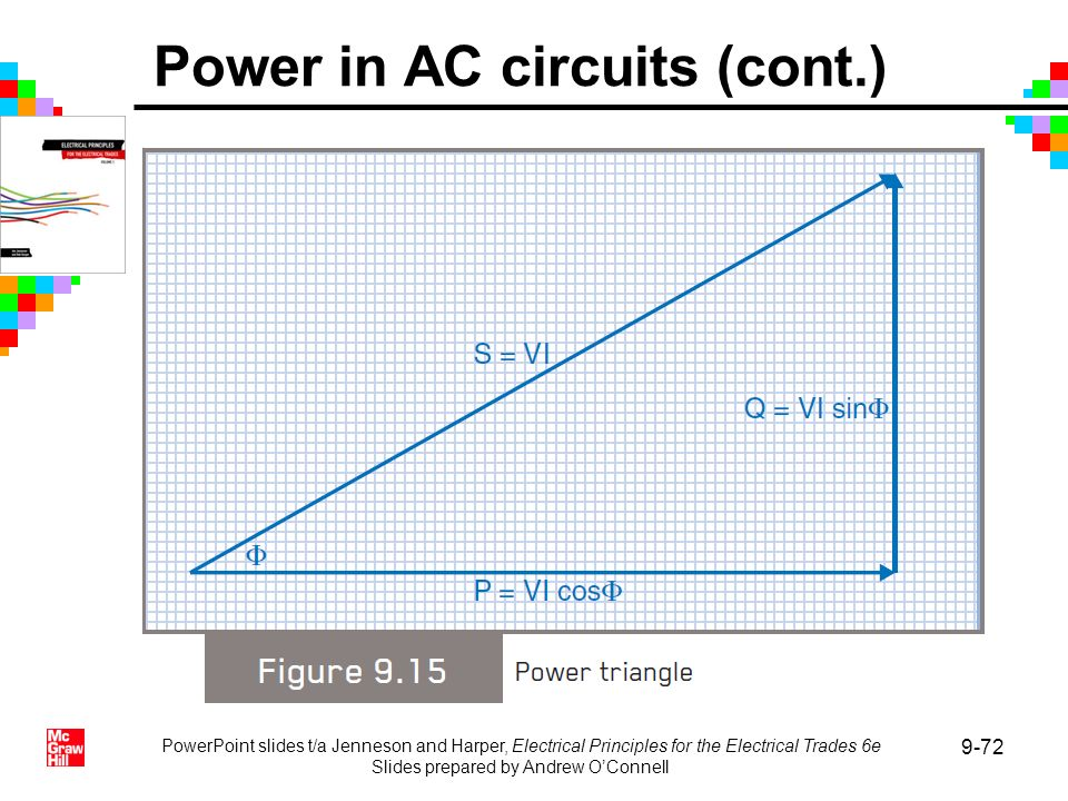 PowerPoint slides t/a Jenneson and Harper, Electrical Principles for the Electrical Trades 6e Slides prepared by Andrew OConnell 9-72 Power in AC circ
