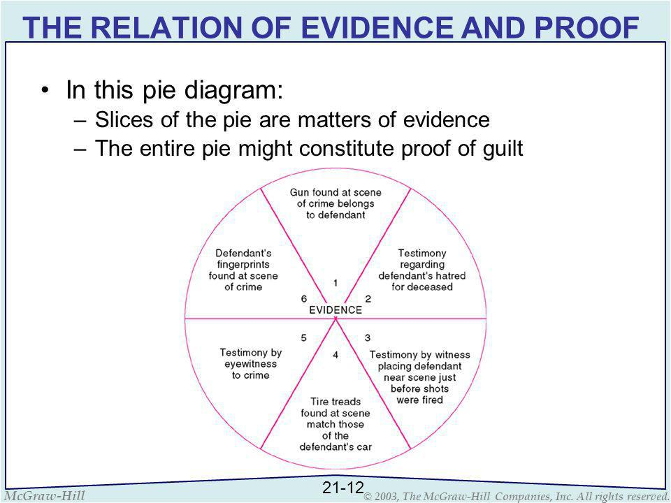 McGraw-Hill © 2003, The McGraw-Hill Companies, Inc. All rights reserved. THE RELATION OF EVIDENCE AND PROOF In this pie diagram: –Slices of the pie ar