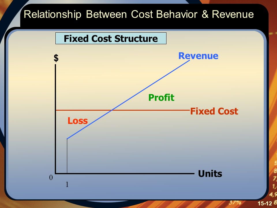 15-12 Relationship Between Cost Behavior & Revenue Fixed Cost Structure Fixed Cost Profit Loss Revenue $ Units 1 0