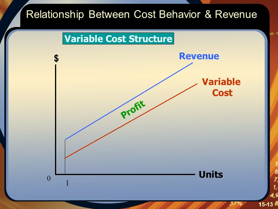 15-13 Relationship Between Cost Behavior & Revenue Variable Cost Structure Variable Cost Revenue Profit $ Units 0 1