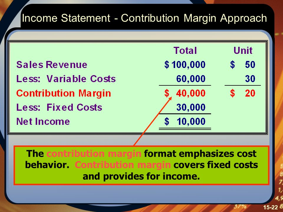 15-22 Income Statement - Contribution Margin Approach The contribution margin format emphasizes cost behavior. Contribution margin covers fixed costs