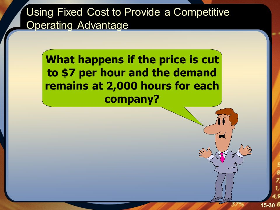 15-30 What happens if the price is cut to $7 per hour and the demand remains at 2,000 hours for each company.