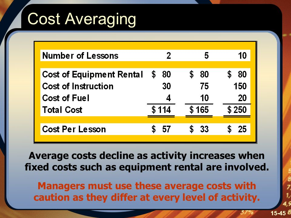 15-45 Cost Averaging Average costs decline as activity increases when fixed costs such as equipment rental are involved. Managers must use these avera