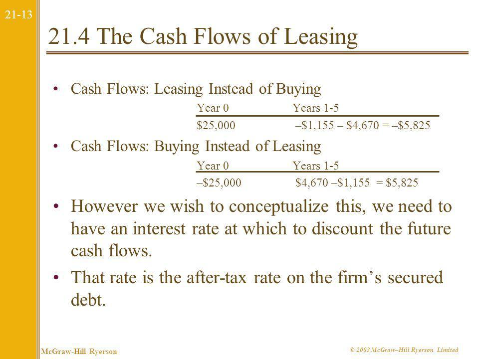 21-12 McGraw-Hill Ryerson © 2003 McGraw–Hill Ryerson Limited 21.4 The Cash Flows of Leasing Cash Flows: Buy Year 0Years 1-5 Cost of truck – $25,000 Af