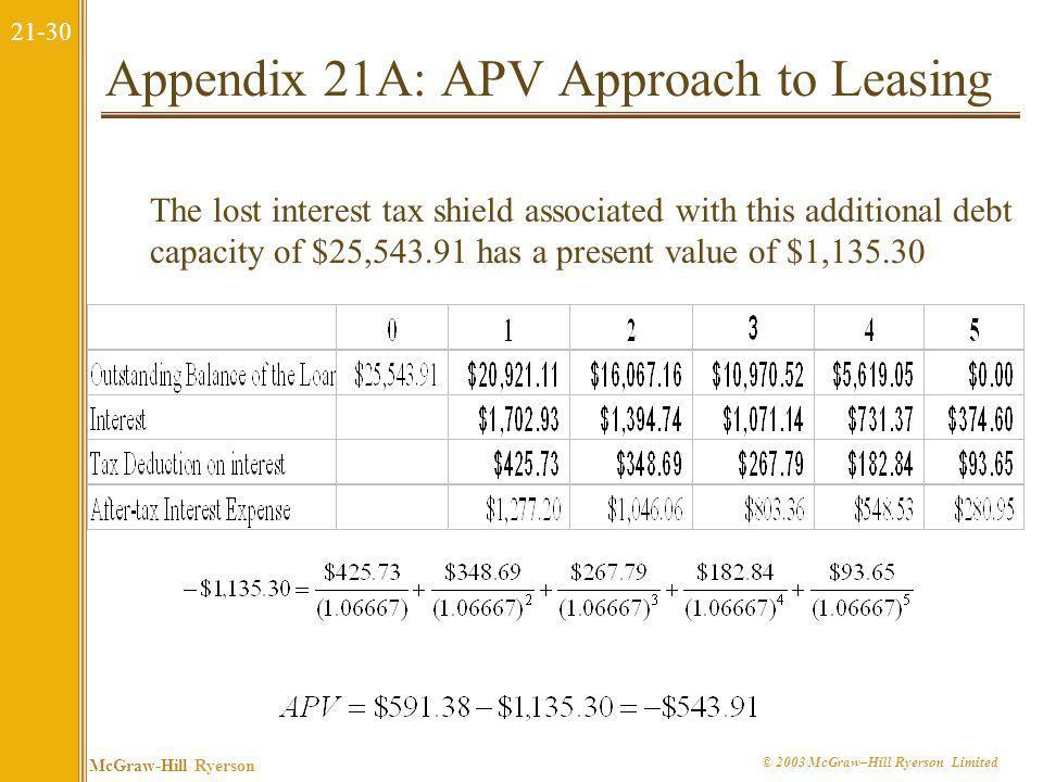 21-29 McGraw-Hill Ryerson © 2003 McGraw–Hill Ryerson Limited Appendix 21A: APV Approach to Leasing APV = All-Equity Value + Financing NPV The NPV of t