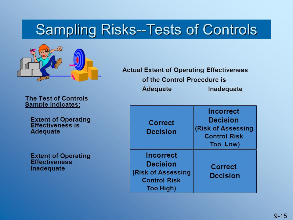 9-15 Actual Extent of Operating Effectiveness of the Control Procedure is Adequate Inadequate The Test of Controls Sample Indicates: Extent of Operati