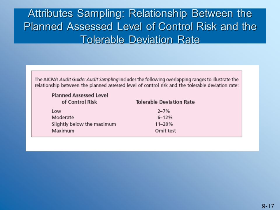 9-17 Attributes Sampling: Relationship Between the Planned Assessed Level of Control Risk and the Tolerable Deviation Rate