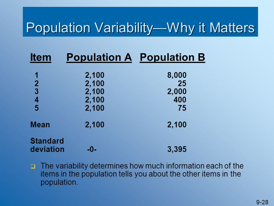 9-28 Population VariabilityWhy it Matters Item Population APopulation B 1 2,100 8,000 2 2,100 25 3 2,1002,000 4 2,100 400 5 2,100 75 Mean 2,1002,100 S