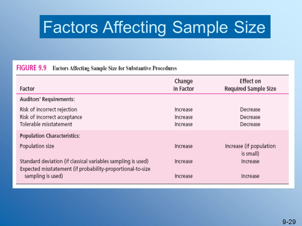 9-29 Factors Affecting Sample Size