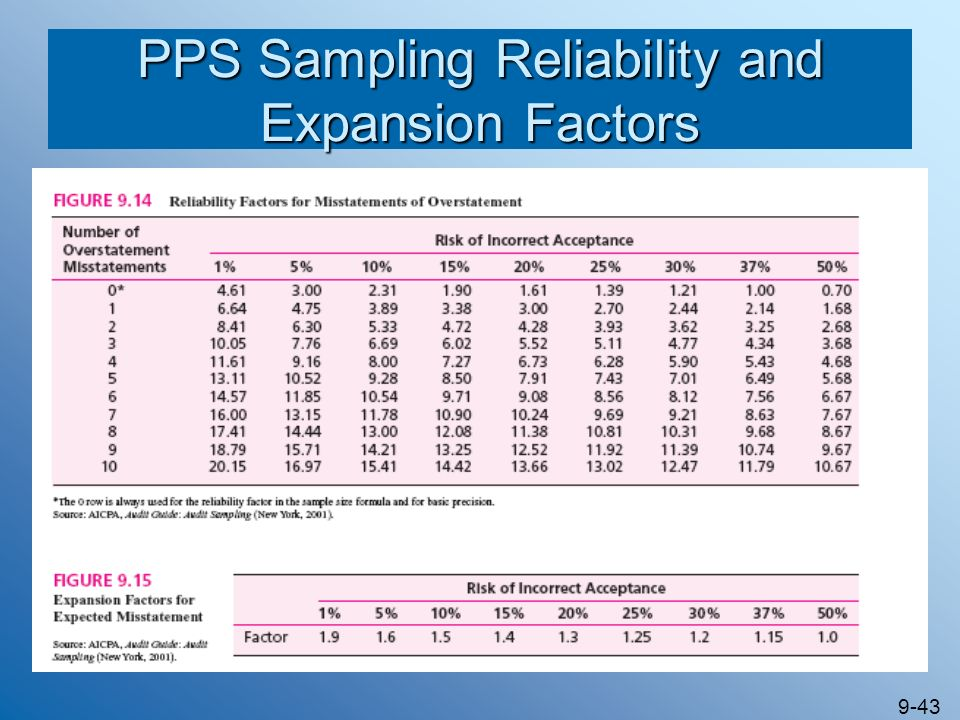 9-43 PPS Sampling Reliability and Expansion Factors