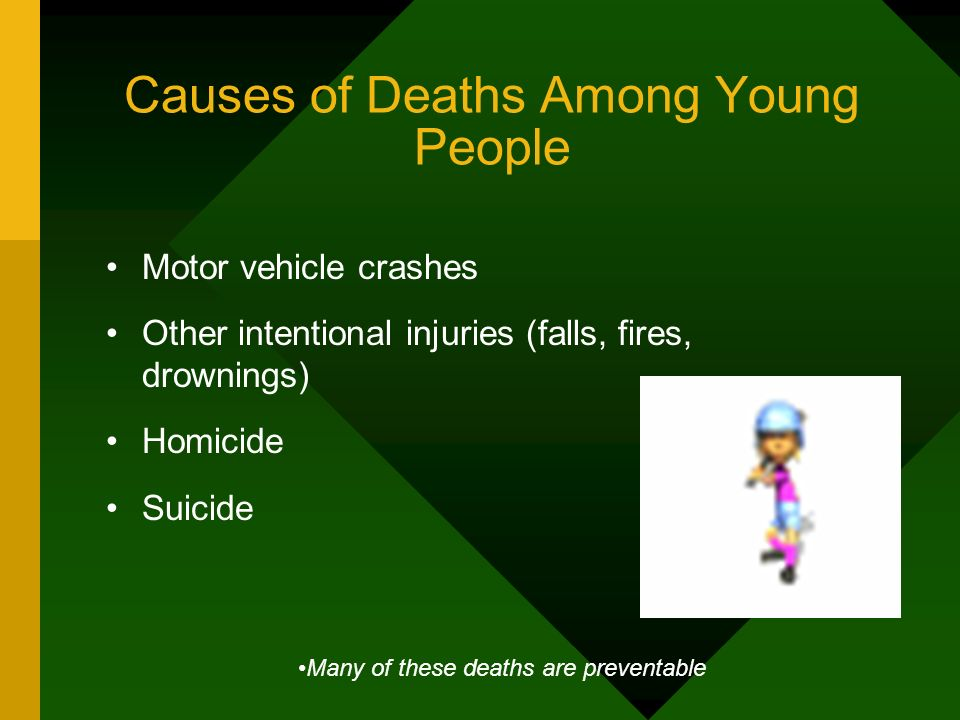 Causes of Deaths Among Young People Motor vehicle crashes Other intentional injuries (falls, fires, drownings) Homicide Suicide Many of these deaths a