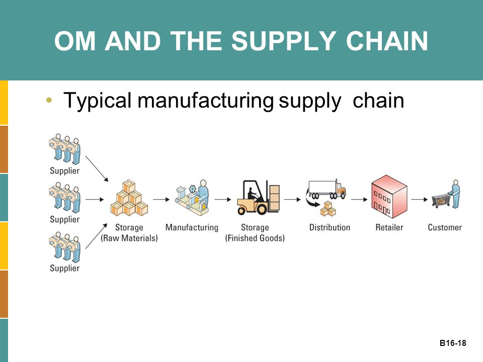 B16-18 OM AND THE SUPPLY CHAIN Typical manufacturing supply chain
