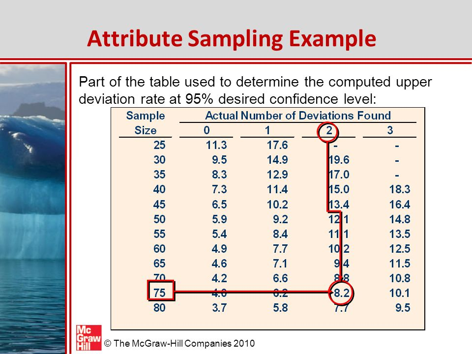McGraw-Hill/Irwin © The McGraw-Hill Companies 2010 Attribute Sampling Example Part of the table used to determine the computed upper deviation rate at 95% desired confidence level: