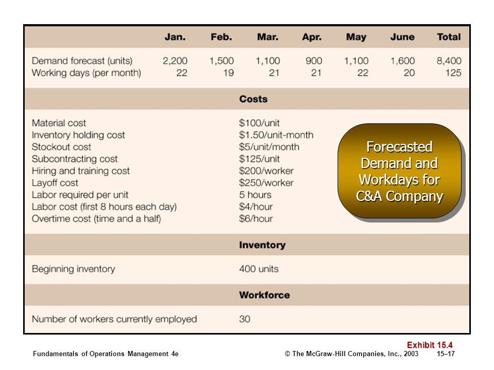 Fundamentals of Operations Management 4e© The McGraw-Hill Companies, Inc., 200315–17 Forecasted Demand and Workdays for C&A Company Exhibit 15.4