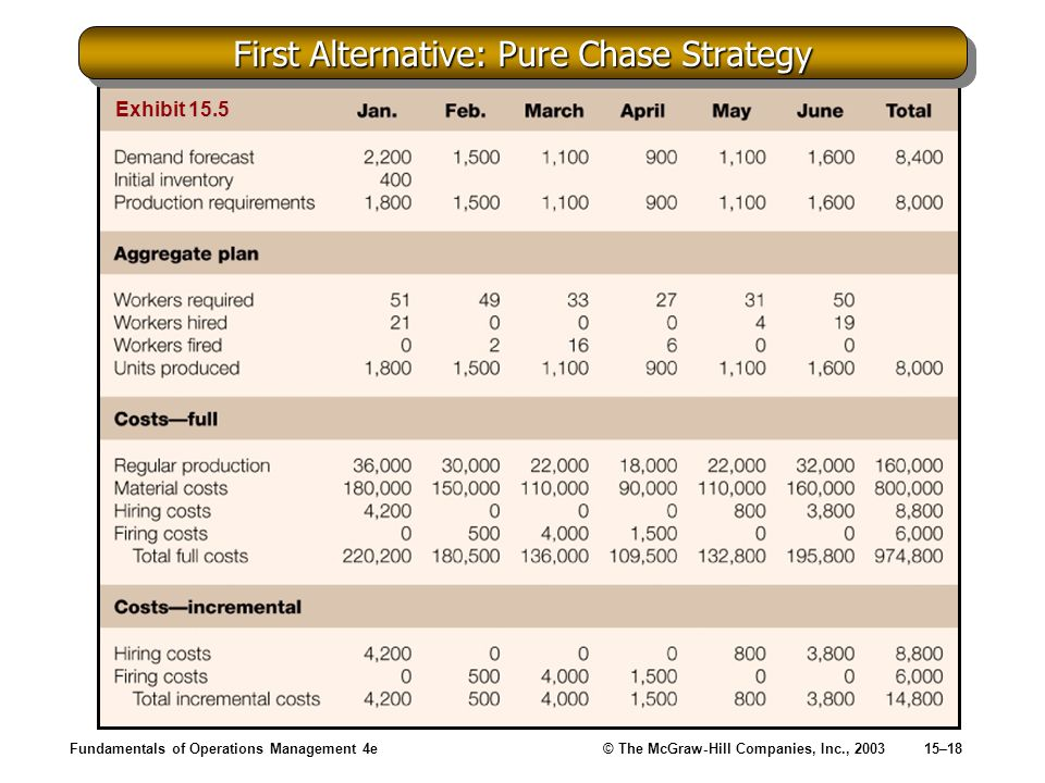 Fundamentals of Operations Management 4e© The McGraw-Hill Companies, Inc., 200315–18 First Alternative: Pure Chase Strategy Exhibit 15.5
