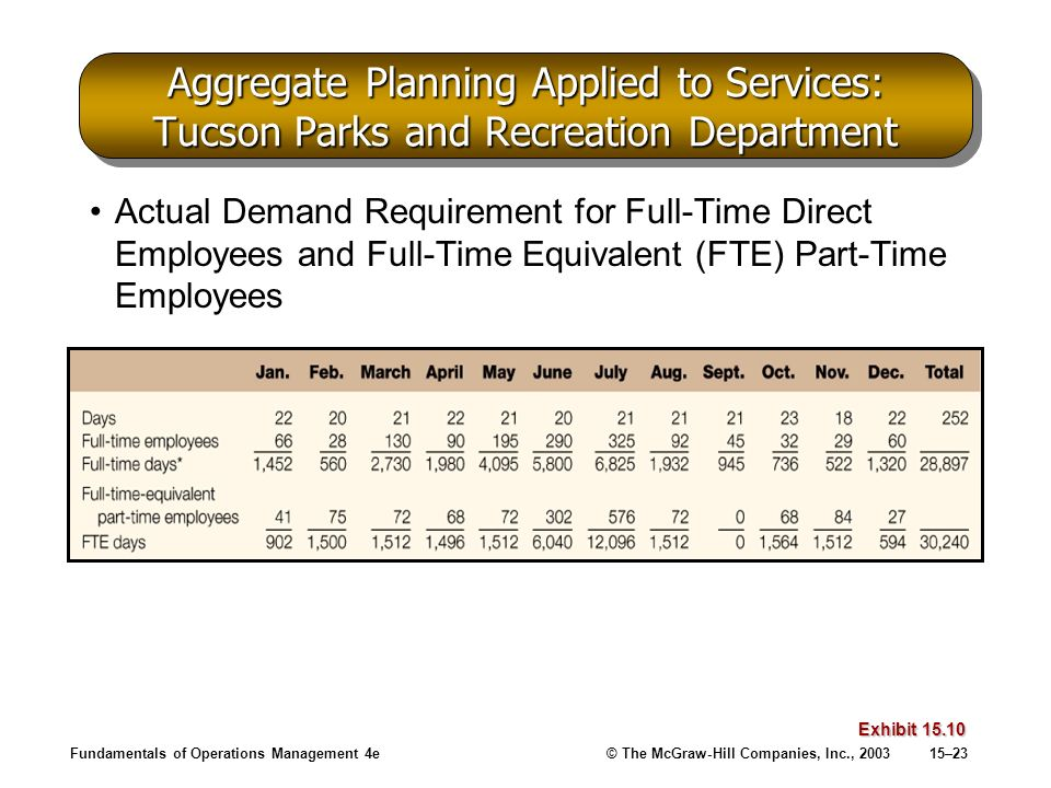 Fundamentals of Operations Management 4e© The McGraw-Hill Companies, Inc., 200315–23 Aggregate Planning Applied to Services: Tucson Parks and Recreati