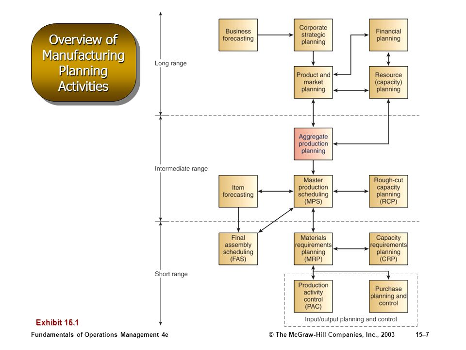 Fundamentals of Operations Management 4e© The McGraw-Hill Companies, Inc., 200315–7 Overview of Manufacturing Planning Activities Exhibit 15.1