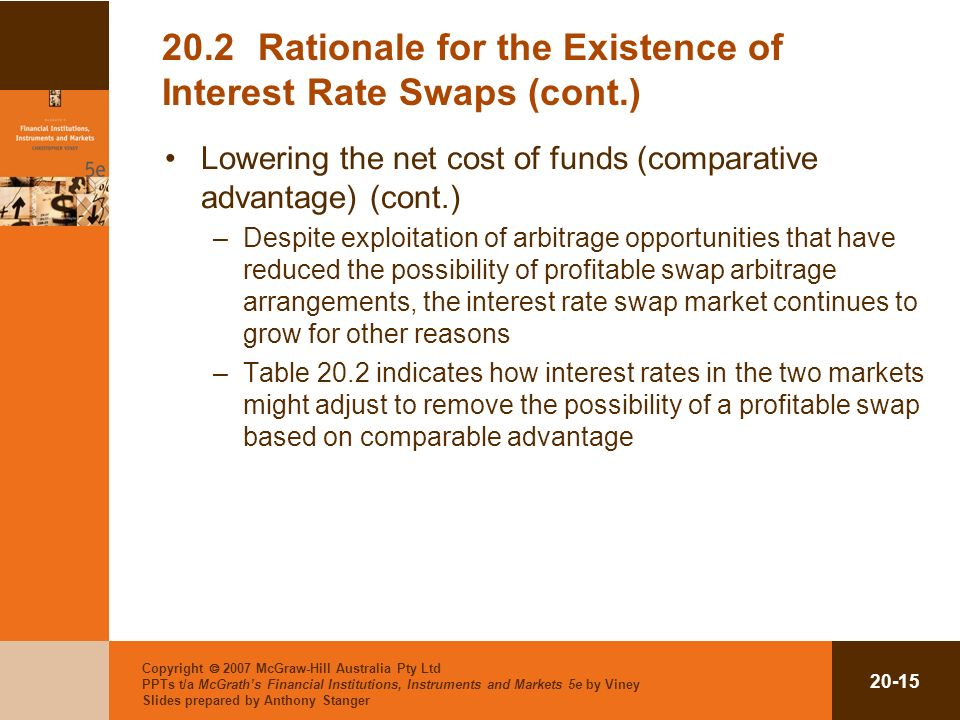 Copyright 2007 McGraw-Hill Australia Pty Ltd PPTs t/a McGraths Financial Institutions, Instruments and Markets 5e by Viney Slides prepared by Anthony Stanger 20-15 20.2Rationale for the Existence of Interest Rate Swaps (cont.) Lowering the net cost of funds (comparative advantage) (cont.) –Despite exploitation of arbitrage opportunities that have reduced the possibility of profitable swap arbitrage arrangements, the interest rate swap market continues to grow for other reasons –Table 20.2 indicates how interest rates in the two markets might adjust to remove the possibility of a profitable swap based on comparable advantage
