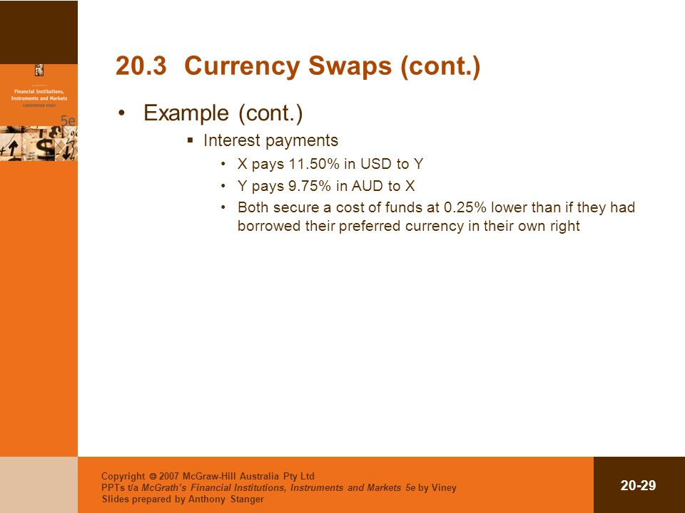 Copyright 2007 McGraw-Hill Australia Pty Ltd PPTs t/a McGraths Financial Institutions, Instruments and Markets 5e by Viney Slides prepared by Anthony Stanger 20-29 20.3Currency Swaps (cont.) Example (cont.) Interest payments X pays 11.50% in USD to Y Y pays 9.75% in AUD to X Both secure a cost of funds at 0.25% lower than if they had borrowed their preferred currency in their own right