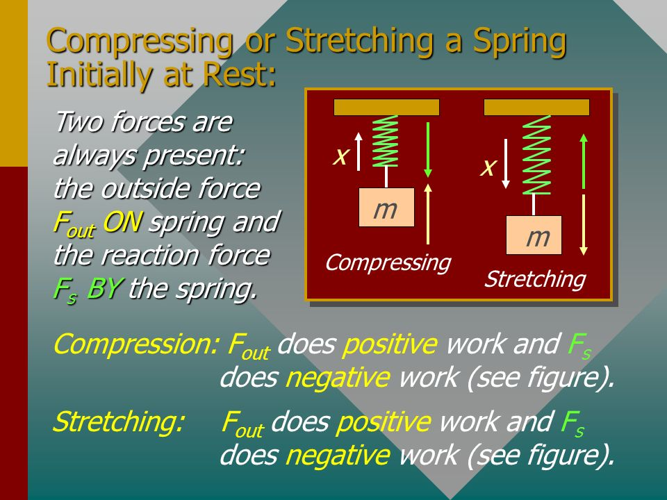 Work Done in Stretching a Spring F x m Work done ON the spring is positive; work BY the spring is negative. From Hookes law: F = kx x F Work = Area of