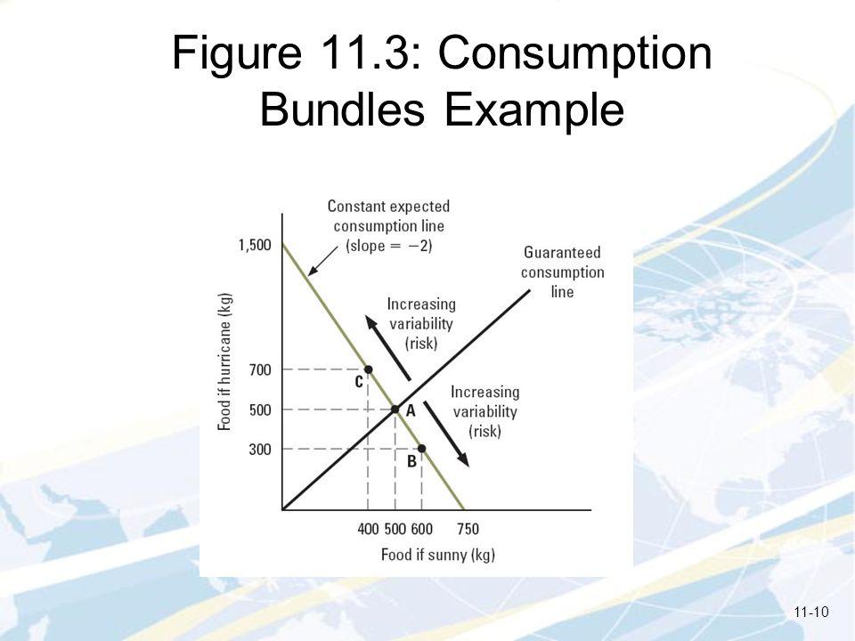 Figure 11.3: Consumption Bundles Example 11-10