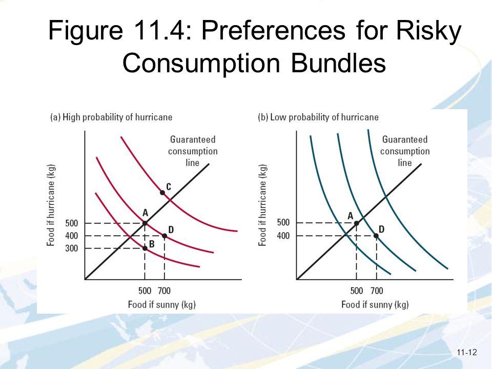 Figure 11.4: Preferences for Risky Consumption Bundles 11-12