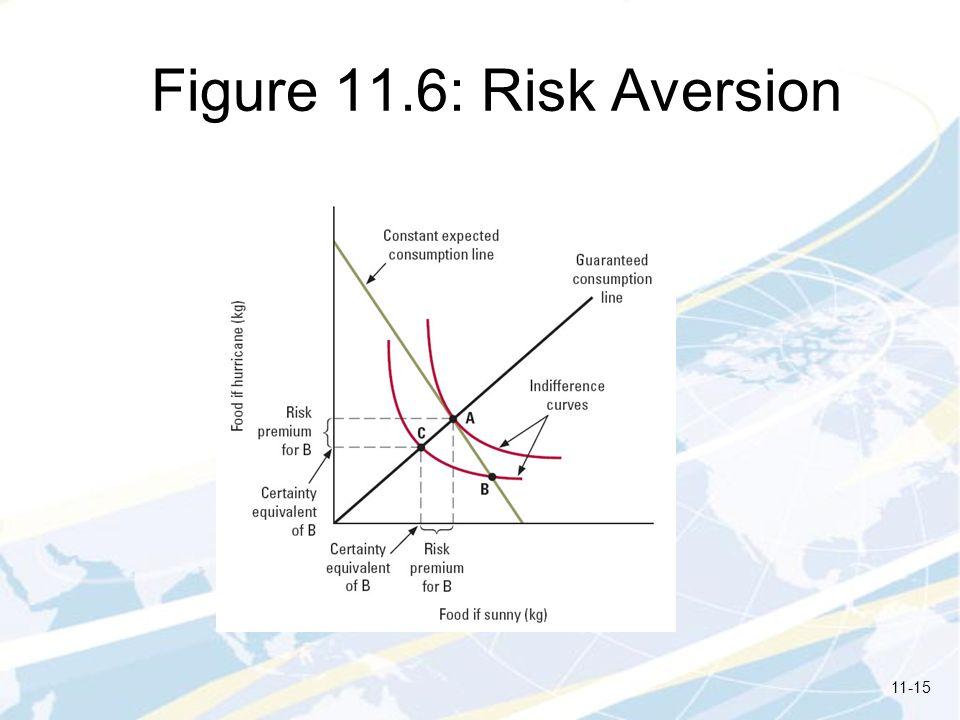 Figure 11.6: Risk Aversion 11-15