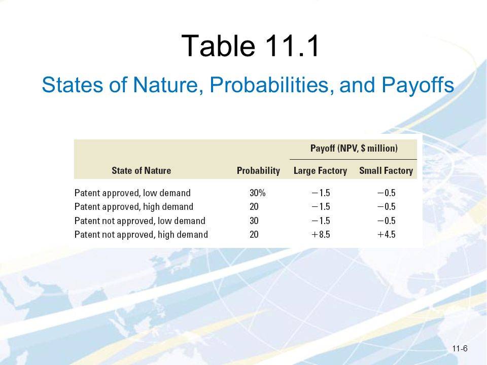 Table 11.1 States of Nature, Probabilities, and Payoffs 11-6