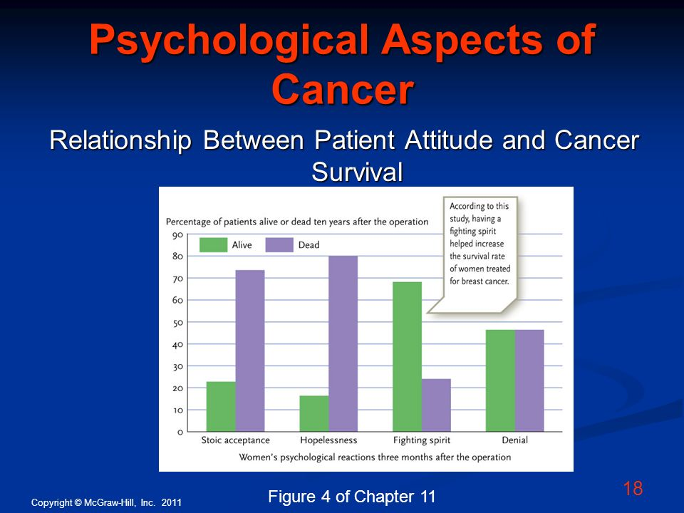 Copyright © McGraw-Hill, Inc. 2011 18 Psychological Aspects of Cancer Relationship Between Patient Attitude and Cancer Survival Figure 4 of Chapter 11