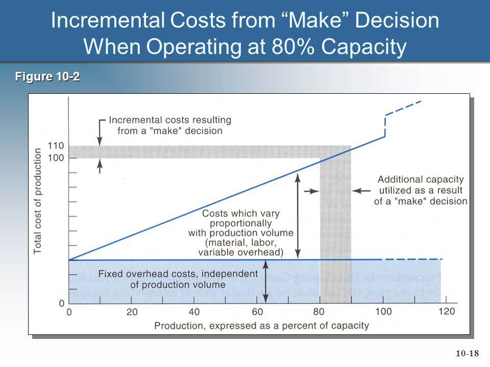 10-18 Incremental Costs from Make Decision When Operating at 80% Capacity Figure 10-2