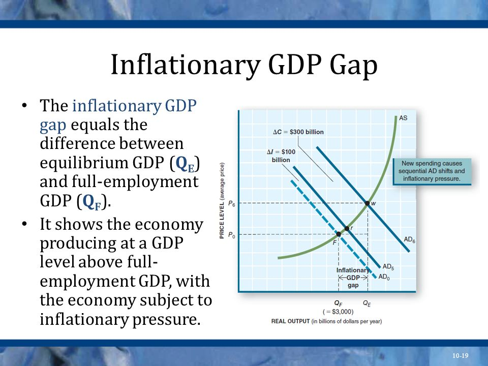 10-19 Inflationary GDP Gap The inflationary GDP gap equals the difference between equilibrium GDP (Q E ) and full-employment GDP (Q F ). It shows the